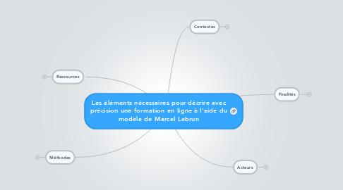 Mind Map: Les éléments nécessaires pour décrire avec précision une formation en ligne à l'aide du modèle de Marcel Lebrun