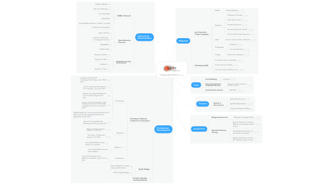 Mind Map: Projects 2010-2014