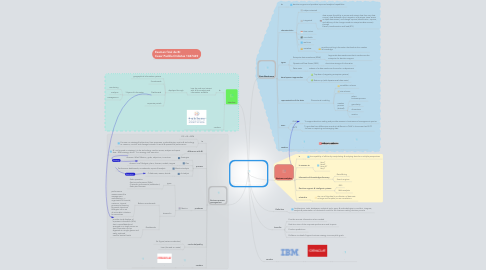 Mind Map: Business Intelligence