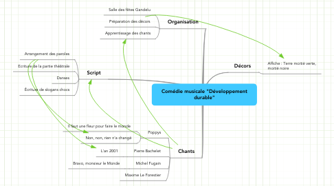 """Mind Map: Comédie musicale """"Développement durable"""""""