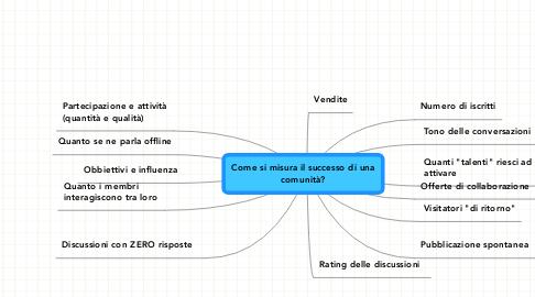 Mind Map: Come si misura il successo di una comunità?