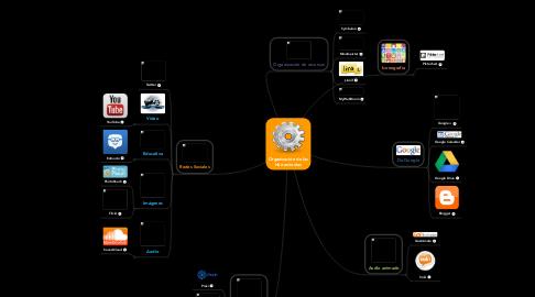 Mind Map: Organización de las Herramientas