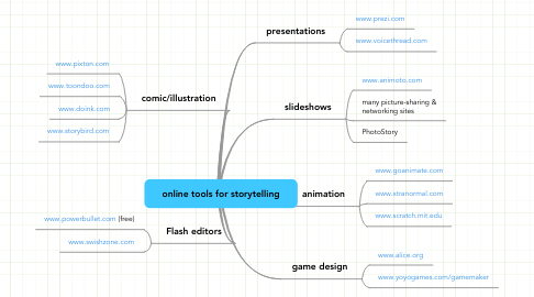 Mind Map: online tools for storytelling