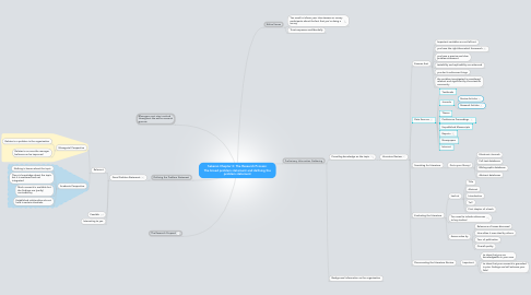 Mind Map: Sekaran Chapter 3: The Research Process: The broad problem statement and defining the problem statement
