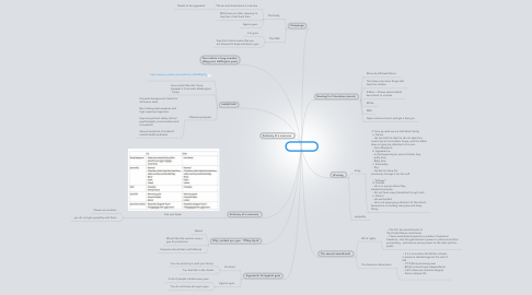 Mind Map: Gun violence