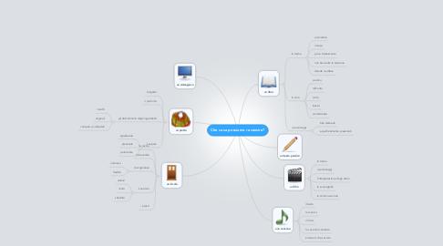Mind Map: Che cosa possiamo recensire?