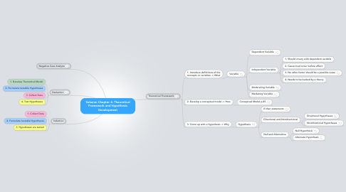 Mind Map: Sekaran Chapter 4: Theoretical Framework and Hypothesis Development