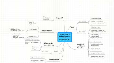 Mind Map: Direito Civil_II Inadimplemento Mora arts 394 até 401