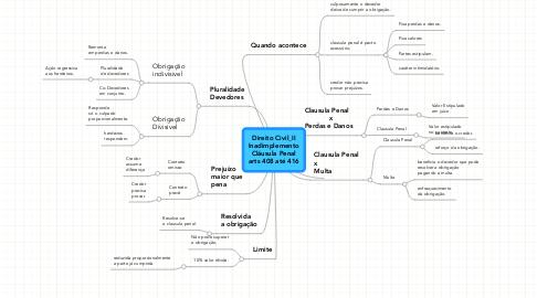 Mind Map: Direito Civil_II Inadimplemento Cláusula Penal arts 408 até 416