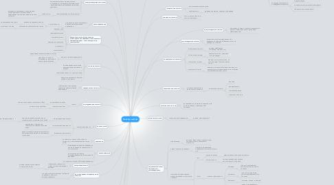 Mind Map: Классы систем