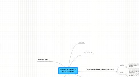 Mind Map: DIRECCIONAMIENTO INSTITUCIONAL