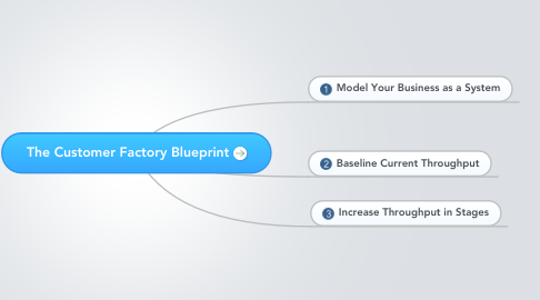 Mind Map: The Customer Factory Blueprint