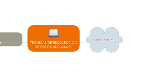Mind Map: TECNICAS DE RECOLECCION DE DATOS ADSI 633282