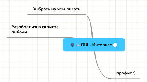 Mind Map: GUI - Интернет