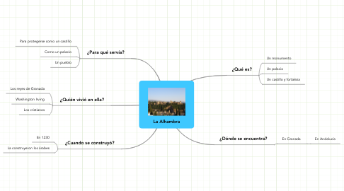 Mind Map: La Alhambra