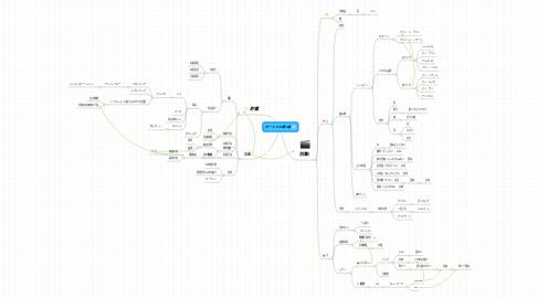 Mind Map: ボーナスの使い道