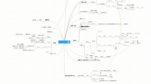 Mind Map: 会社はだれのものか?