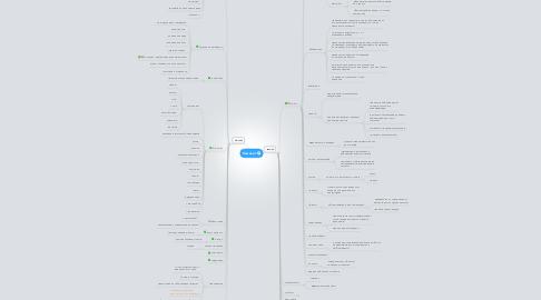 Mind Map: Камелот