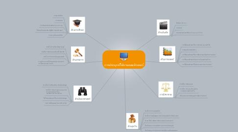 Mind Map: การประยุกต์ใช้งานคอมพิวเตอร์