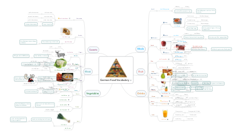 Mind Map: German Food Vocabulary