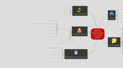 Mind Map: Educació Social  dins de l'àmbit de justícia