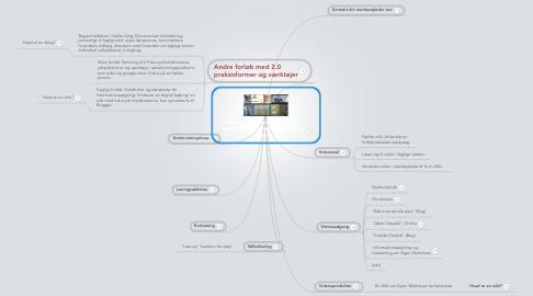 Mind Map: Boguge: Forfatterskab af Egon Mathiesen og udarbejdelse af en wiki