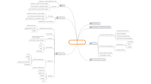 Mind Map: Moodle-Rollen