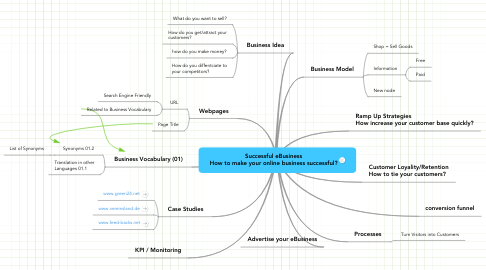 Mind Map: Successful eBusiness How to make your online business successful?