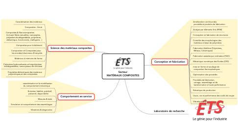 Mind Map: Secteur MATÉRIAUX COMPOSITES