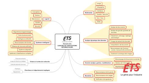 Mind Map: Domaine des LOGICIELS ET APPLICATIONS INFORMATIQUES