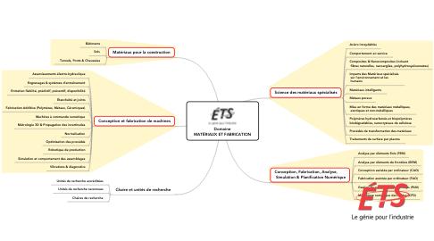 Mind Map: Domaine MATÉRIAUX ET FABRICATION