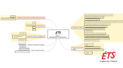 Mind Map: Domaine ENVIRONNEMENT ET CONSTRUCTION