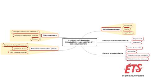 Mind Map: La recherche sur le domaine des TECHNOLOGIES DE L'INFORMATION ET DES COMMUNICATIONS