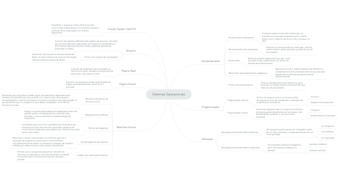 Mind Map: Sistemas Operacionais