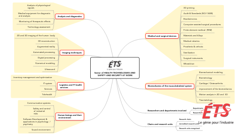 Mind Map: Sector of HEALTH TECHNOLOGIES AND SAFETY AND SECURITY AT WORK