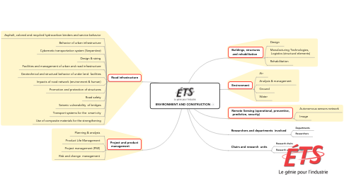 Mind Map: ENVIRONMENT AND CONSTRUCTION