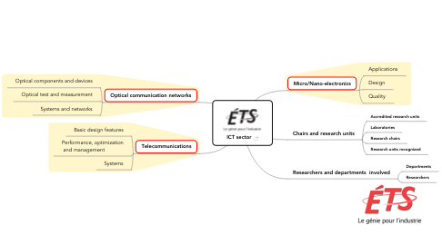 Mind Map: ICT sector