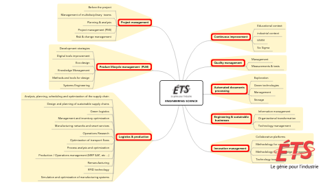 Mind Map: ENGINEERING SCIENCE