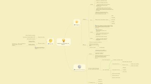 """Mind Map: """"Plataforma de Trabalhos de Alunos"""""""