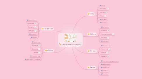 Mind Map: Расписание уроков