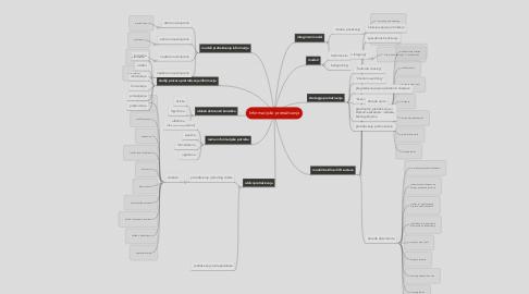 Mind Map: Informacijsko pretraživanje
