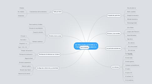 Mind Map: ESTRUCTURA ATOMICA Y PERIODICIDAD QUIMICA