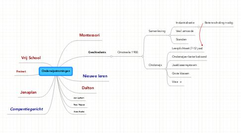 Mind Map: Onderwijsstromingen