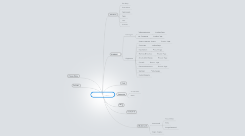 Mind Map: BEVCO Home Page