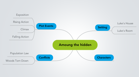 Mind Map: Amoung the hidden