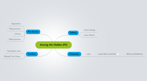 Mind Map: Among the Hidden (P2)