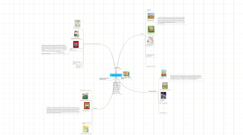 Mind Map: Adventure/Travel