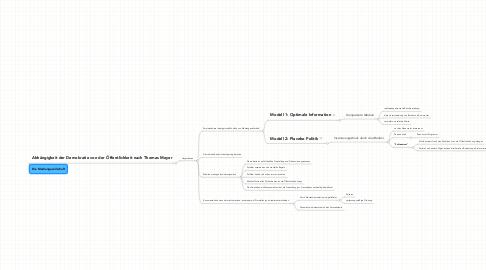 Mind Map: Die Mediengesellschaft
