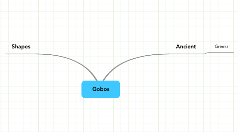 Mind Map: Gobos