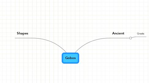 Mind Map: Gobos